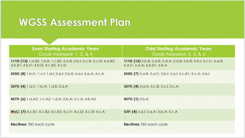 WGSS assessment plan broken down by academic year.