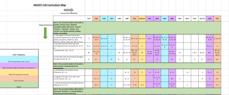 A snapshot of the WGSS full curriculum map containing every mapped WGSS course