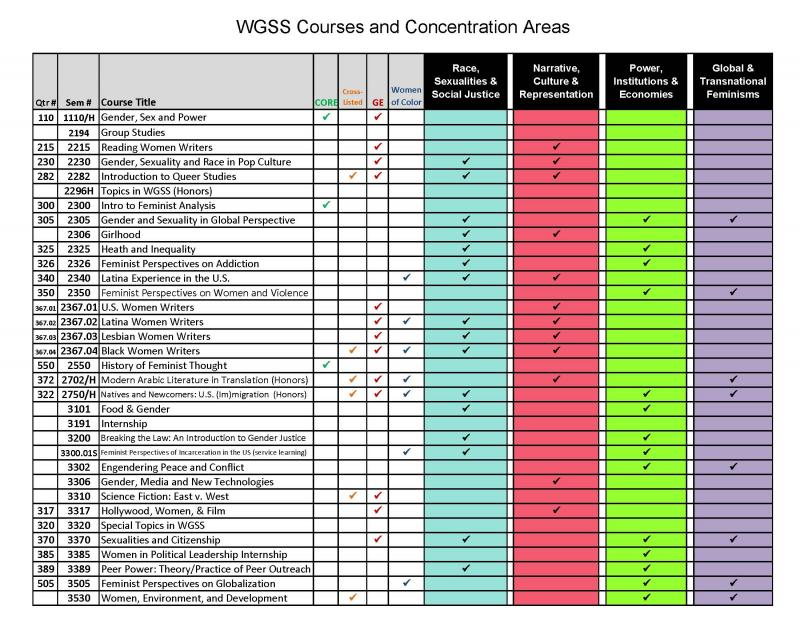 WGSS Concentration and Approved Related Courses (1110 - 3530)
