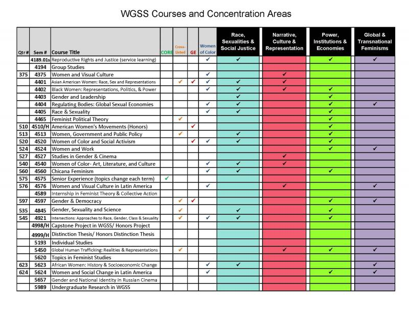 WGSS Concentration and Approved Related Courses (4189.01s - 5989)