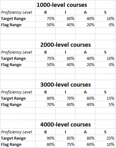 An overview of the larget proficiency ranges subdivided by course level per the WGSS assessment plan.